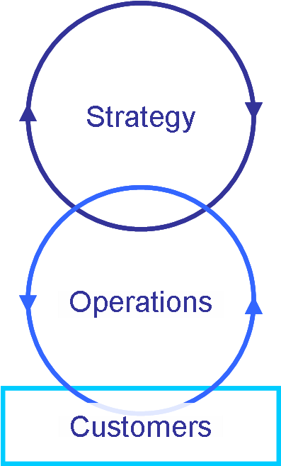 Customers, Operations and Strategy