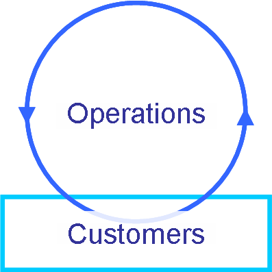 Operations and Customers