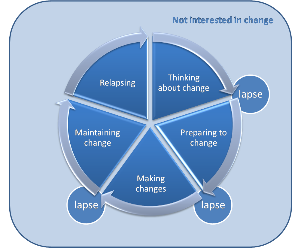 The Cycle of Change Redrawn